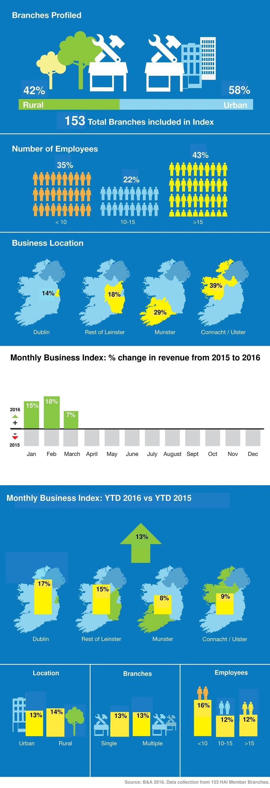 HAI Business Index Q1 2016-image