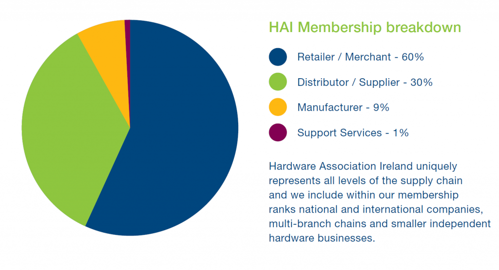 About Us - Hardware Association